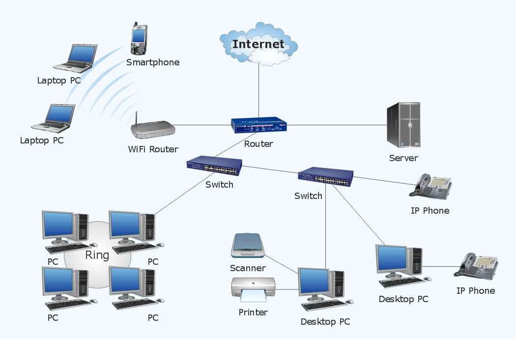 Δίκτυα Υπολογιστών – Διάγραμμα Δικτύου