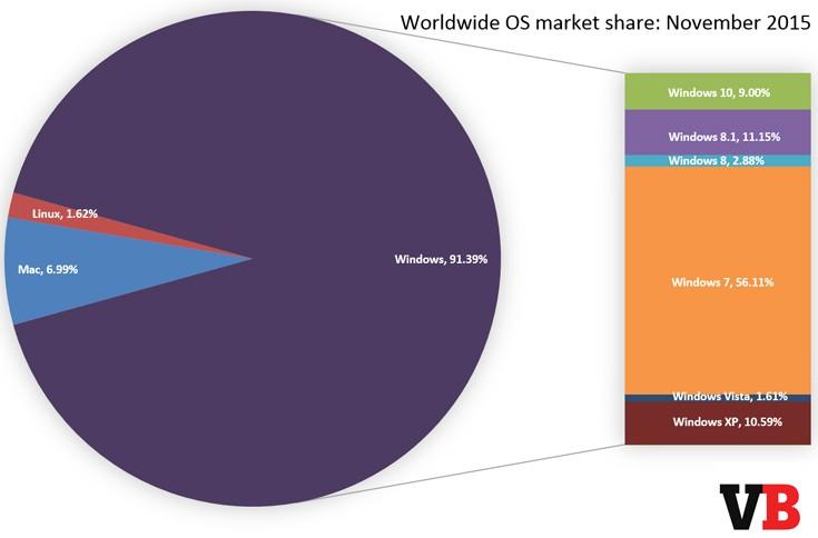 Windows Stats